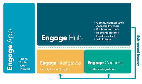 Engagement Success Platform